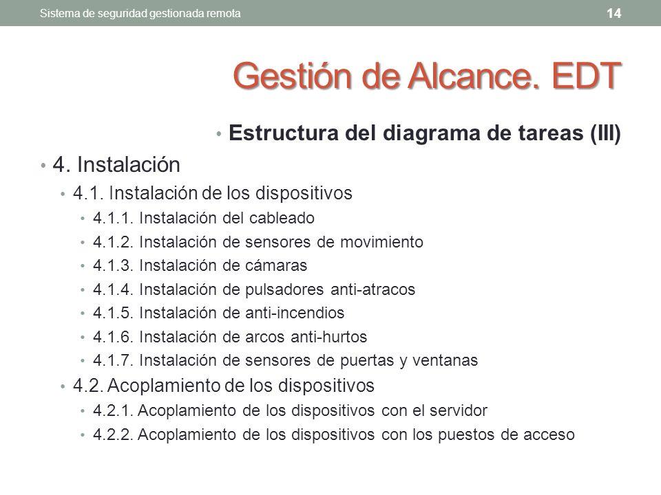 Gestión de Alcance.EDT Estructura del diagrama de tareas (III) 4.