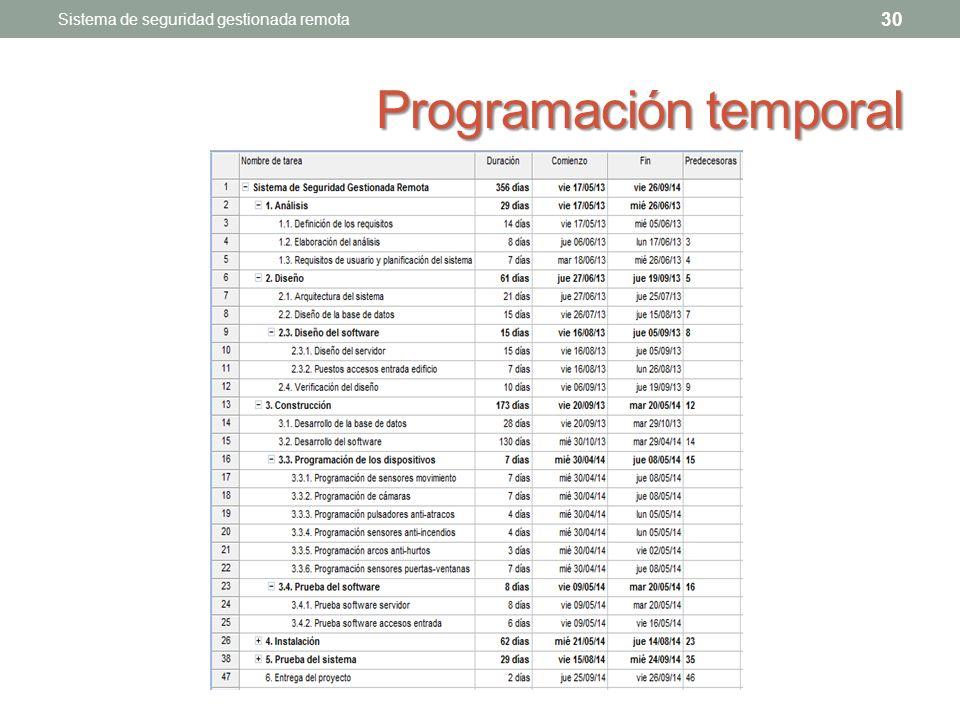 Programación temporal 30 Sistema de seguridad gestionada remota