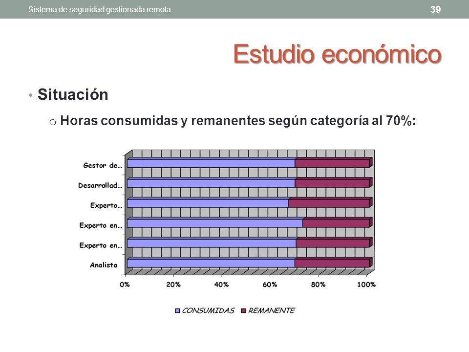 Estudio económico Situación 39 Sistema de seguridad gestionada remota o Horas consumidas y remanentes según categoría al 70%: