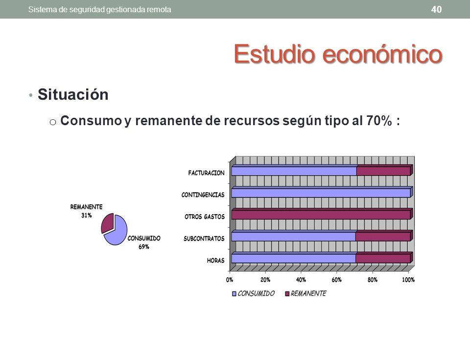 Estudio económico Situación 40 Sistema de seguridad gestionada remota o Consumo y remanente de recursos según tipo al 70% :