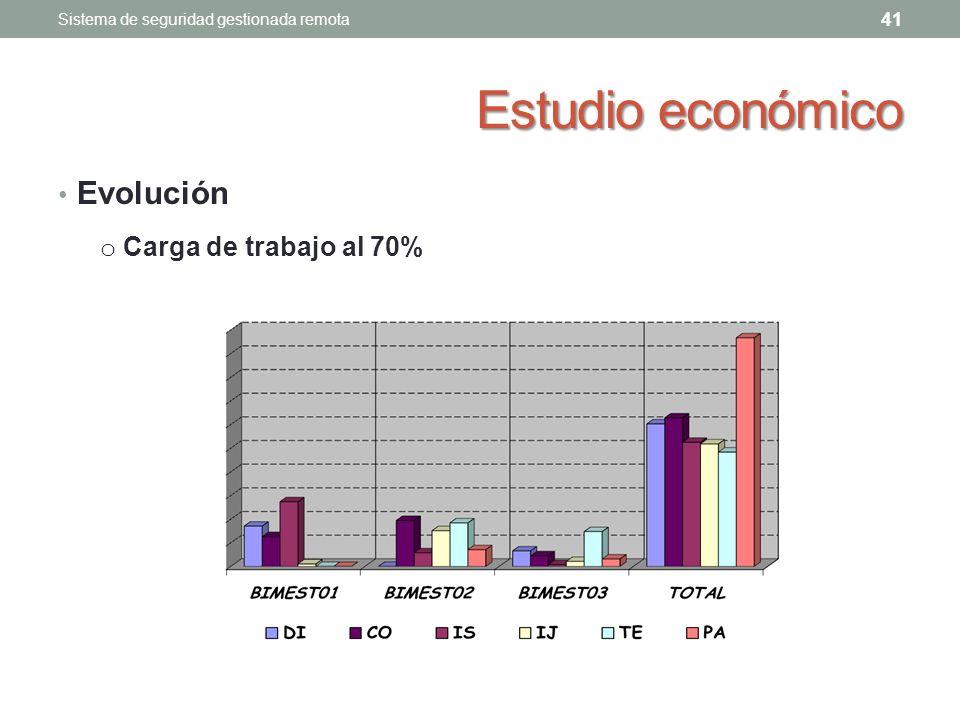 Estudio económico Evolución 41 Sistema de seguridad gestionada remota o Carga de trabajo al 70%