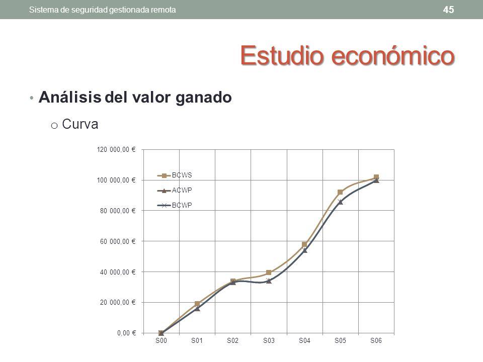 Estudio económico Análisis del valor ganado 45 Sistema de seguridad gestionada remota o Curva