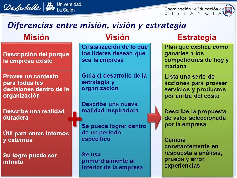 Diferencias entre misión, visión y estrategia Descripción del porque la empresa existe Provee un contexto para todas las decisiones dentro de la organ