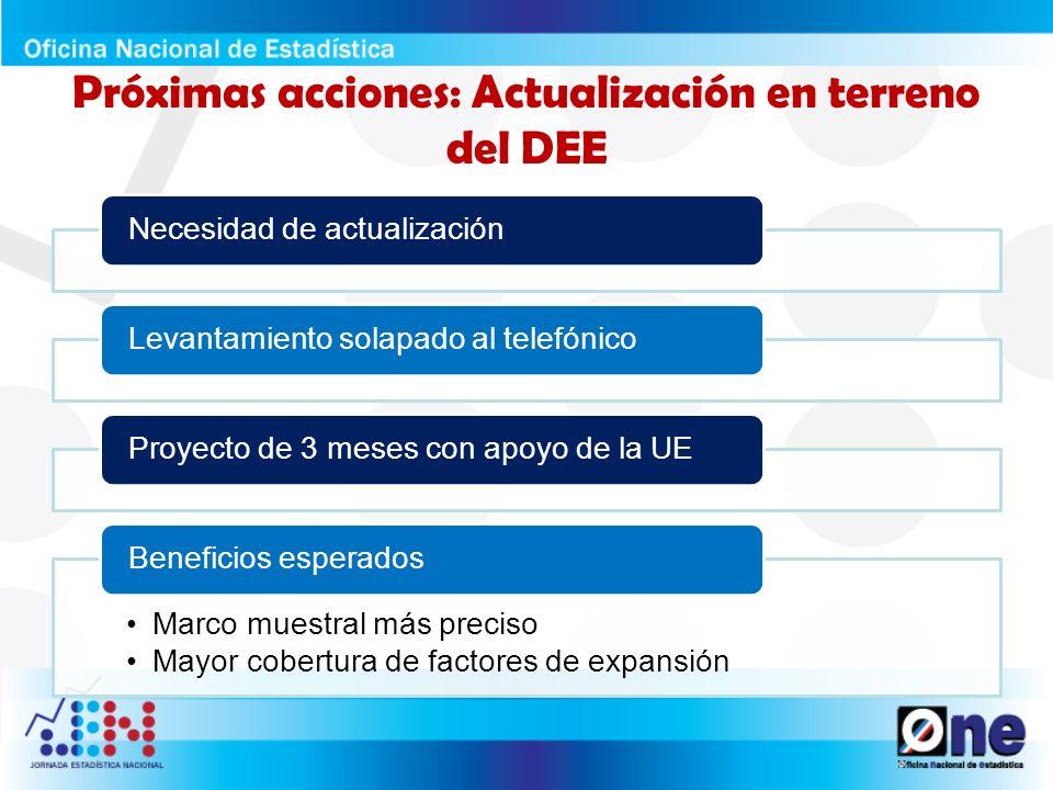 Cronograma de trabajo Capacitación personal contratado Levantamiento de la información Base de datos procesada Informe final publicado Inicio de la ENAE 2013