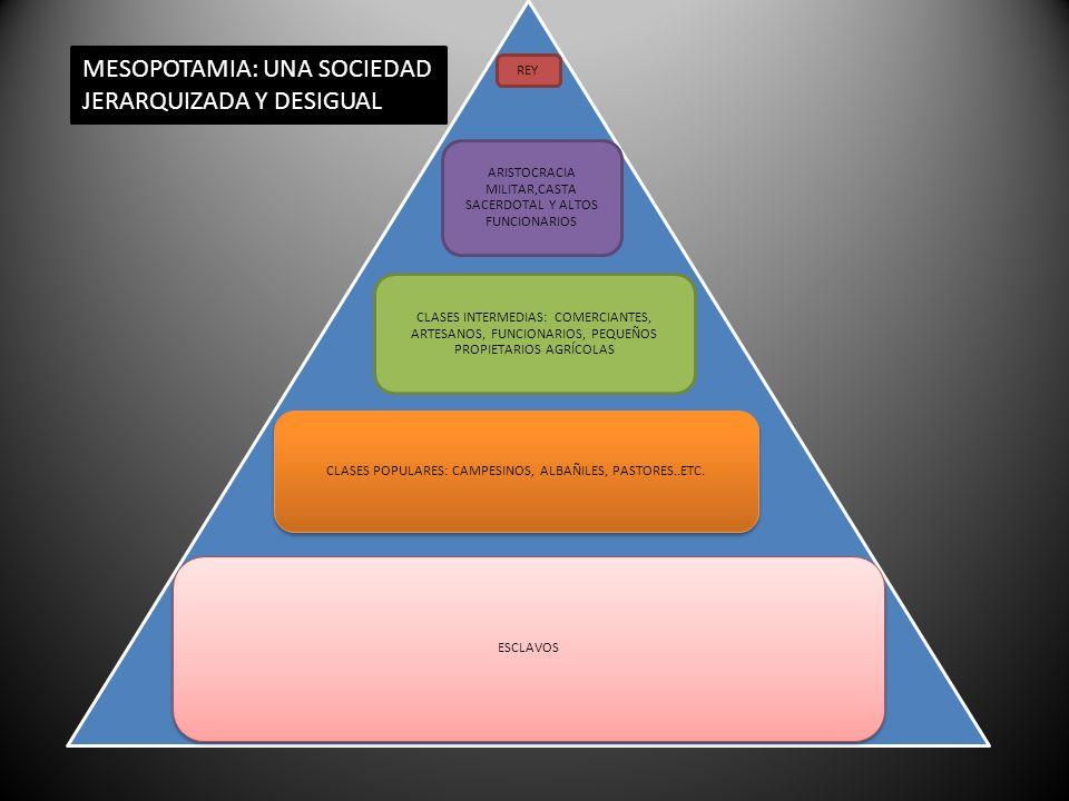 REY ARISTOCRACIA MILITAR,CASTA SACERDOTAL Y ALTOS FUNCIONARIOS CLASES INTERMEDIAS: COMERCIANTES, ARTESANOS, FUNCIONARIOS, PEQUEÑOS PROPIETARIOS AGRÍCO