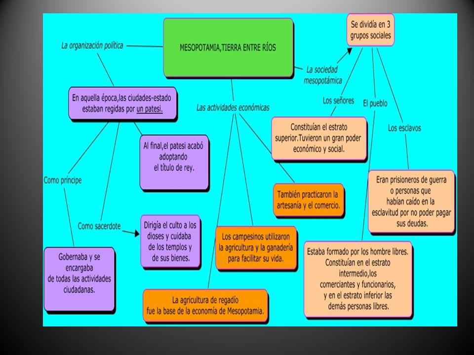 PRINCIPALES ETAPAS HISTÓRICAS DE MESOPOTAMIA CIUDADES SUMERIAS (3000-2350 a.C) REINO ACADIO (2350-2100 a.C) PERIODO DE CONTINUAS INVASIONES (2100-1800 a.C) IMPERIO BABILÓNICO (1800-1600 a.C) PERIODO DE NUEVAS INVASIONES (1600-1300 a.C) IMPERIO ASIRIO (1300-625 a.C) IMPERIO NEOBABILÓNICO (625- 539 a.C) IMPERIO PERSA (539- 331 a.C)