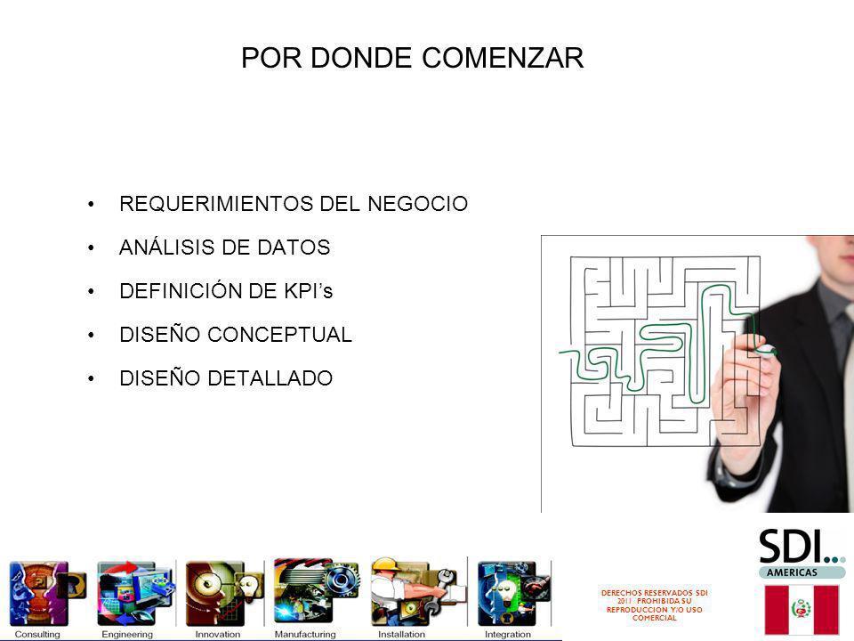 DERECHOS RESERVADOS SDI 2011 PROHIBIDA SU REPRODUCCION Y/O USO COMERCIAL REQUERIMIENTOS DEL NEGOCIO ANÁLISIS DE DATOS DEFINICIÓN DE KPIs DISEÑO CONCEPTUAL DISEÑO DETALLADO POR DONDE COMENZAR