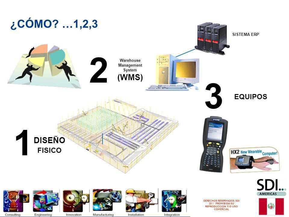 DERECHOS RESERVADOS SDI 2011 PROHIBIDA SU REPRODUCCION Y/O USO COMERCIAL ¿CÓMO? …1,2,3 SISTEMA ERP Warehouse Management System (WMS) 2 DISEÑO FISICO 1