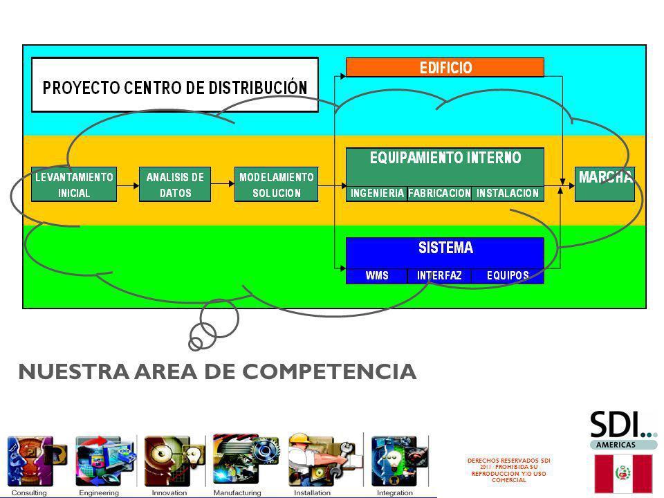 DERECHOS RESERVADOS SDI 2011 PROHIBIDA SU REPRODUCCION Y/O USO COMERCIAL NUESTRA AREA DE COMPETENCIA