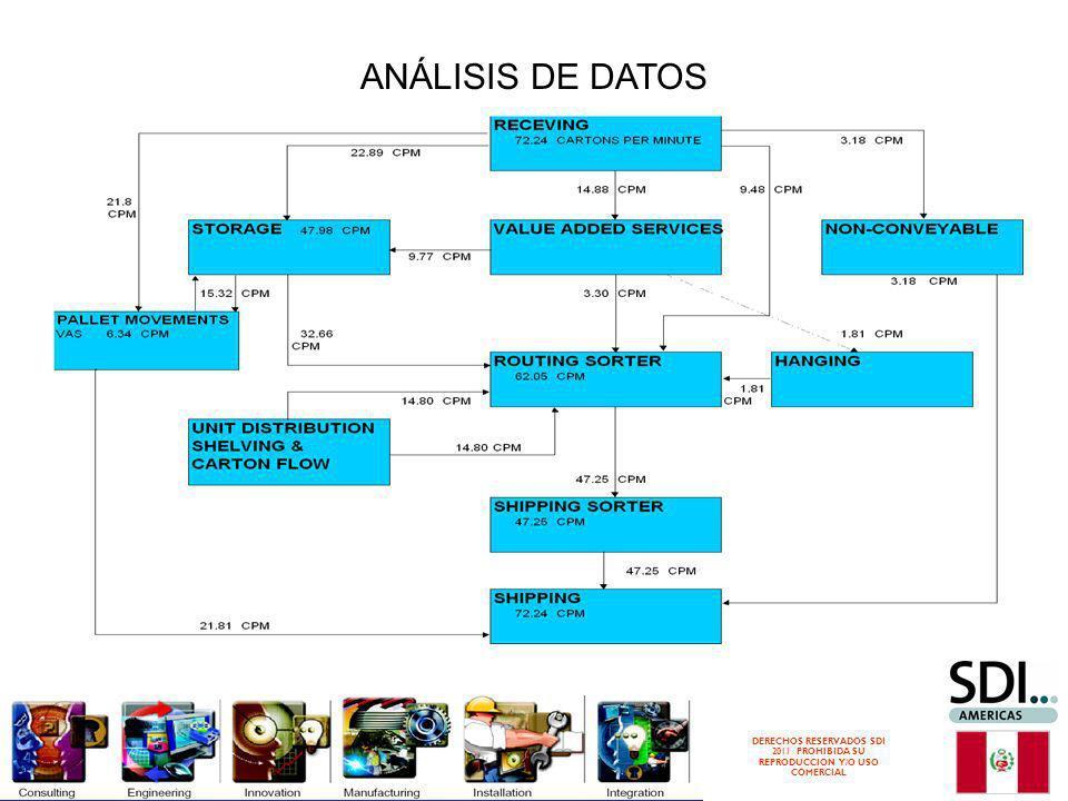 DERECHOS RESERVADOS SDI 2011 PROHIBIDA SU REPRODUCCION Y/O USO COMERCIAL ANÁLISIS DE DATOS
