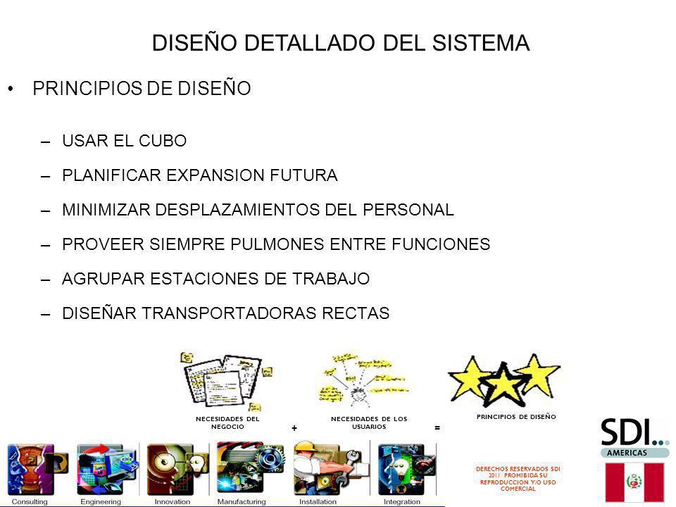 DERECHOS RESERVADOS SDI 2011 PROHIBIDA SU REPRODUCCION Y/O USO COMERCIAL NECESIDADES DEL NEGOCIO NECESIDADES DE LOS USUARIOS PRINCIPIOS DE DISEÑO =+ –USAR EL CUBO –PLANIFICAR EXPANSION FUTURA –MINIMIZAR DESPLAZAMIENTOS DEL PERSONAL –PROVEER SIEMPRE PULMONES ENTRE FUNCIONES –AGRUPAR ESTACIONES DE TRABAJO –DISEÑAR TRANSPORTADORAS RECTAS DISEÑO DETALLADO DEL SISTEMA
