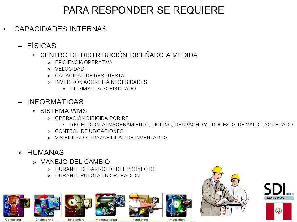 DERECHOS RESERVADOS SDI 2011 PROHIBIDA SU REPRODUCCION Y/O USO COMERCIAL INFORMACIÓN REQUERIDA –POR SEMANA, POR MHC, ÚLTIMOS 12 MESES: RECEPCIONES VAS DESPACHOS METODOS DE DISTRIBUCIÓN PROPORCIONES (UNIDADES POR PACK, PACKS/CAJA, CAJAS/PALLET) –INSTANTANEAS DE INVENTARIO ANÁLISIS DE DATOS