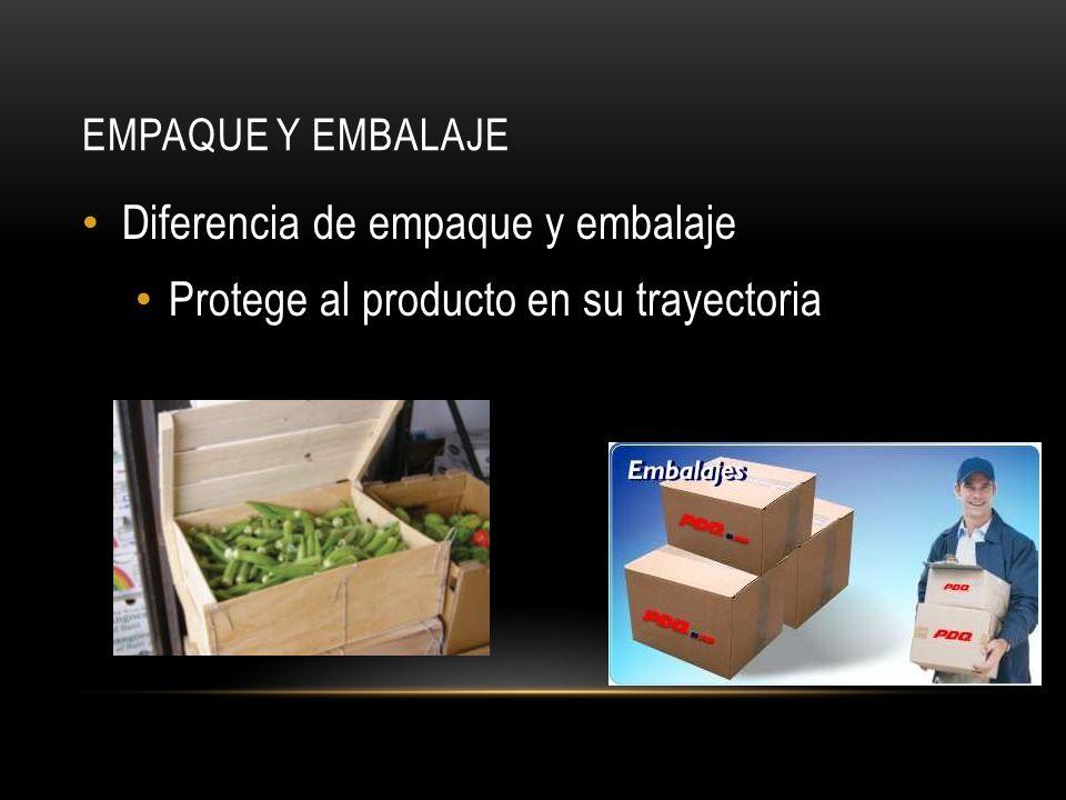 EMPAQUE Y EMBALAJE Diferencia de empaque y embalaje Protege al producto en su trayectoria