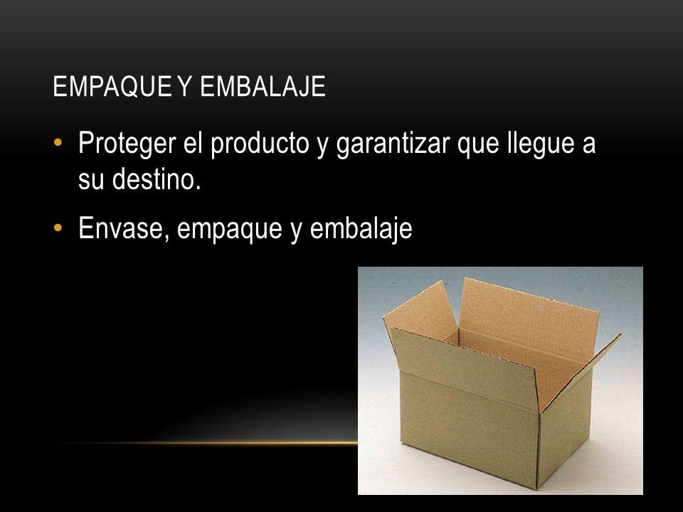 EMPAQUE Y EMBALAJE Envase Contiene al producto Sirve para distinguirla de otros productos Empaque primario o de venta