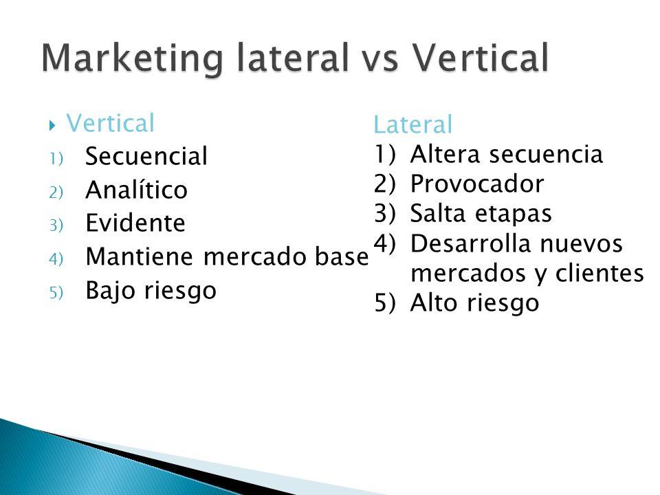 Vertical 1) Secuencial 2) Analítico 3) Evidente 4) Mantiene mercado base 5) Bajo riesgo Lateral 1)Altera secuencia 2)Provocador 3)Salta etapas 4)Desar