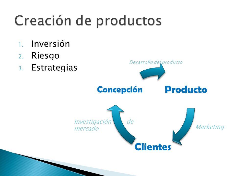 1. Inversión 2. Riesgo 3. Estrategias Producto Clientes Concepción Desarrollo del producto Marketing Investigación de mercado