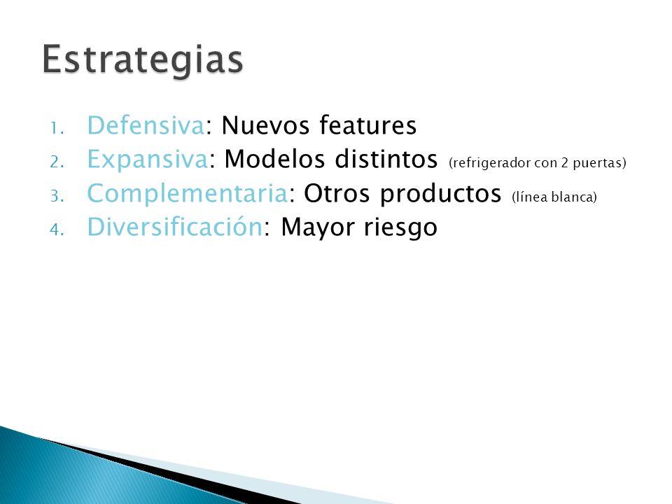 1. Defensiva: Nuevos features 2. Expansiva: Modelos distintos (refrigerador con 2 puertas) 3. Complementaria: Otros productos (línea blanca) 4. Divers