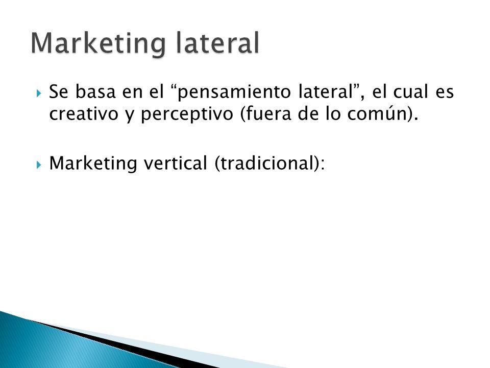 Se basa en el pensamiento lateral, el cual es creativo y perceptivo (fuera de lo común). Marketing vertical (tradicional):