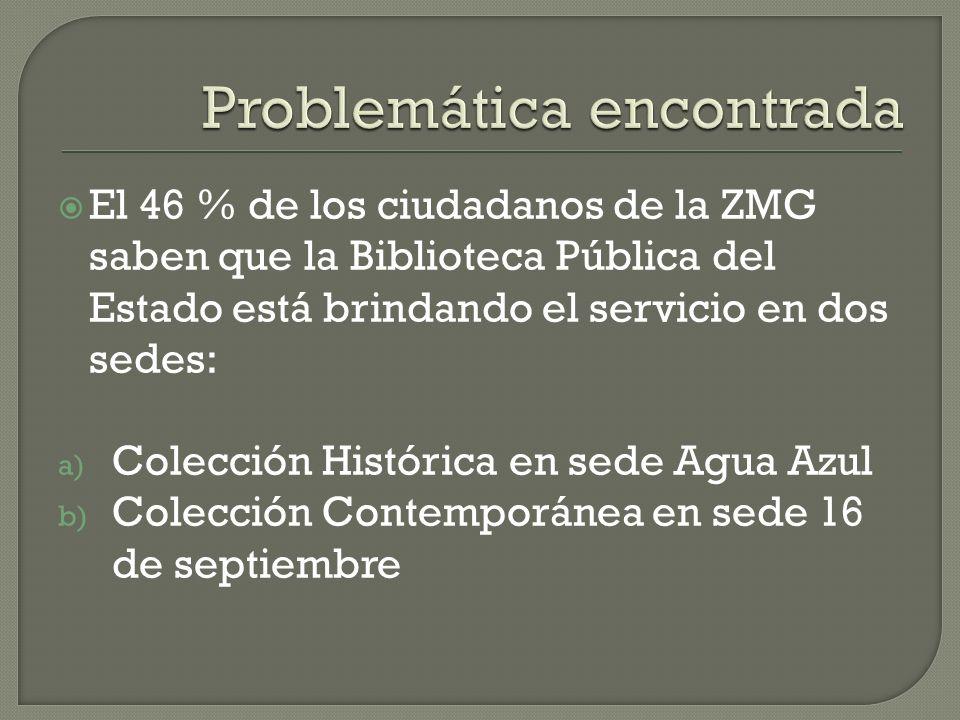 El 46 % de los ciudadanos de la ZMG saben que la Biblioteca Pública del Estado está brindando el servicio en dos sedes: a) Colección Histórica en sede Agua Azul b) Colección Contemporánea en sede 16 de septiembre