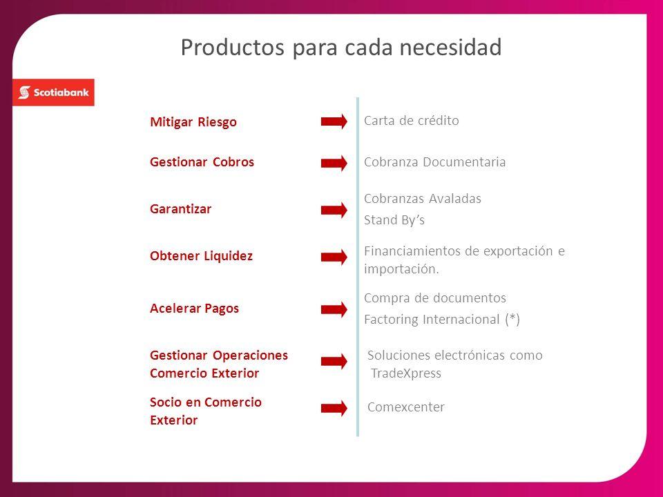 Productos para cada necesidad Mitigar Riesgo Gestionar Cobros Garantizar Acelerar Pagos Carta de crédito Cobranzas Avaladas Stand Bys Compra de docume