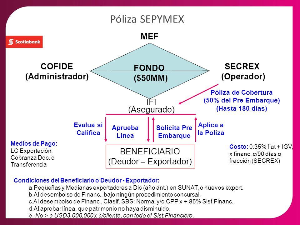 MEF FONDO ($50MM) COFIDE (Administrador) SECREX (Operador) IFI (Asegurado) BENEFICIARIO (Deudor – Exportador) Póliza de Cobertura (50% del Pre Embarqu