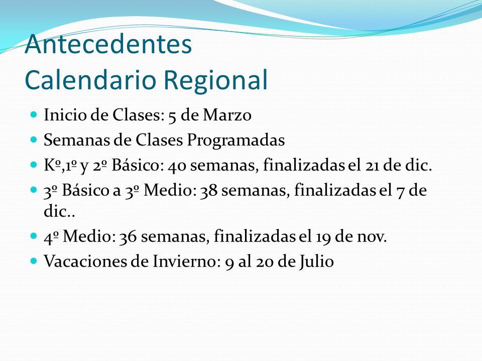 Antecedentes Matrícula Matrícula InicialMatrícula Final HMTHMT Kº131730152136 E.