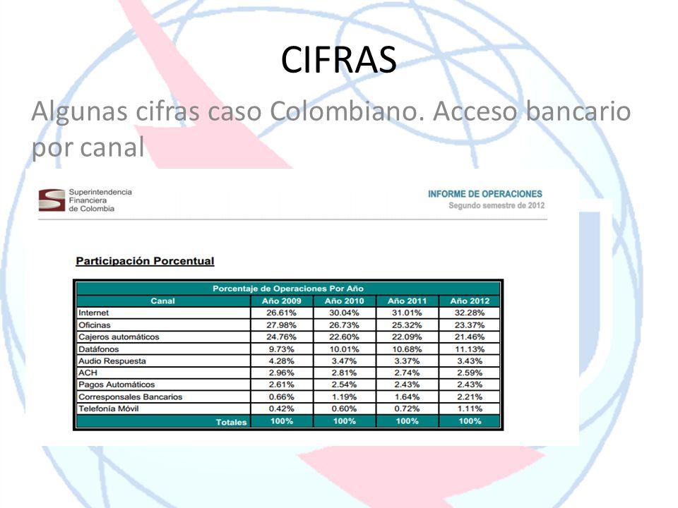 CIFRAS Algunas cifras caso Colombiano. Acceso bancario por canal