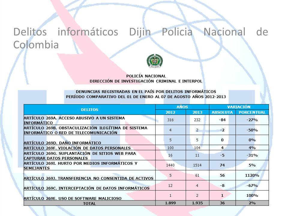 Delitos informáticos Dijin Policia Nacional de Colombia POLICÍA NACIONAL DIRECCIÓN DE INVESTIGACIÓN CRIMINAL E INTERPOL DENUNCIAS REGISTRADAS EN EL PA