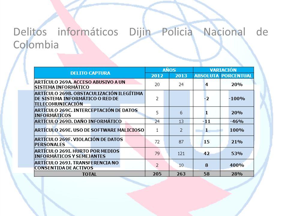 Delitos informáticos Dijin Policia Nacional de Colombia DELITO CAPTURA AÑOSVARIACIÓN 20122013ABSOLUTAPORCENTUAL ARTÍCULO 269A. ACCESO ABUSIVO A UN SIS