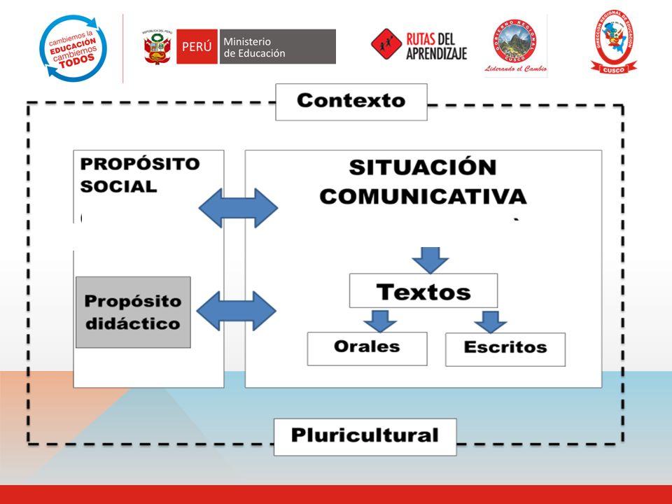 IDEAS FUERZA : PROPÓSITO SOCIAL : Se relaciona con el uso concreto del lenguaje en diferentes contextos comunicativos y con destinatarios reales.