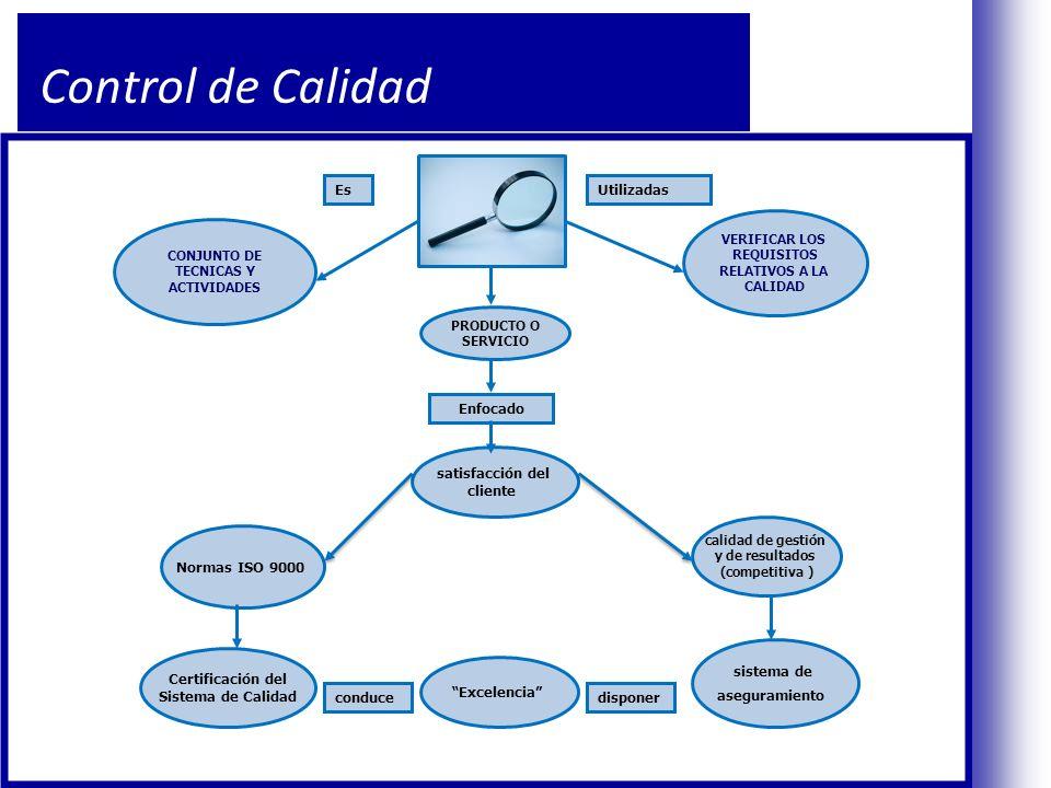 Control de Calidad CONJUNTO DE TECNICAS Y ACTIVIDADES Normas ISO 9000 Certificación del Sistema de Calidad VERIFICAR LOS REQUISITOS RELATIVOS A LA CALIDAD satisfacción del cliente PRODUCTO O SERVICIO EsUtilizadas Enfocado calidad de gestión y de resultados (competitiva ) sistema de aseguramiento Excelencia disponerconduce