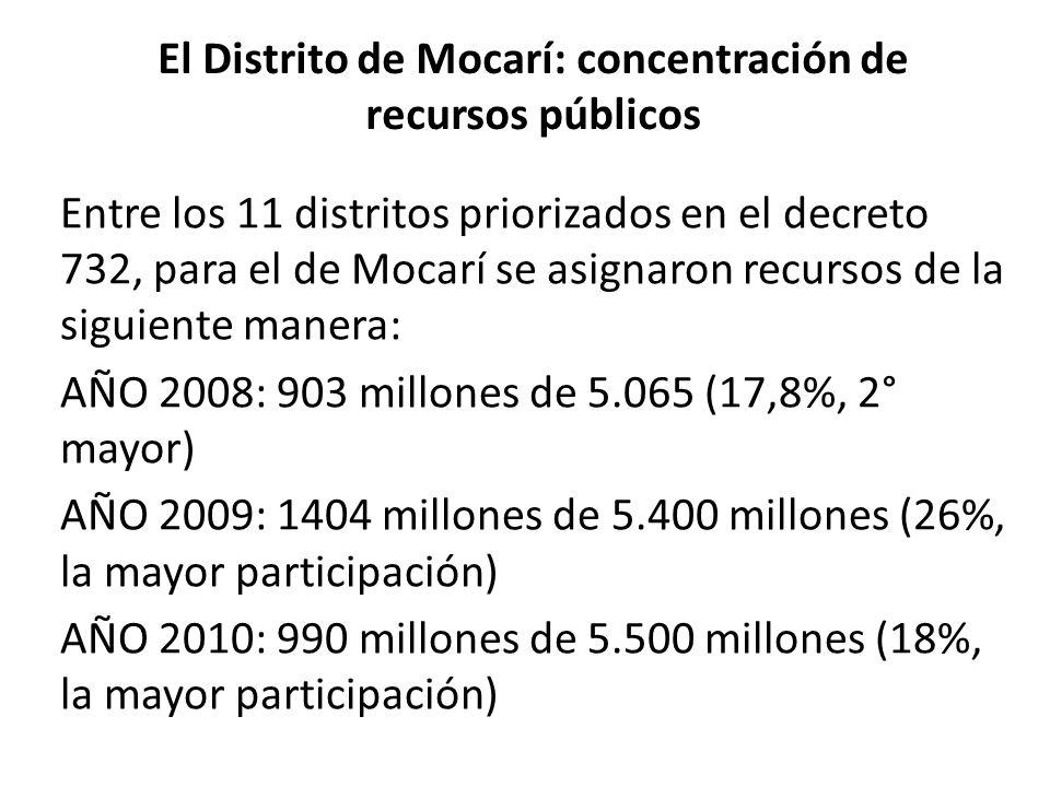 El Distrito de Mocarí: concentración de recursos públicos Entre los 11 distritos priorizados en el decreto 732, para el de Mocarí se asignaron recurso