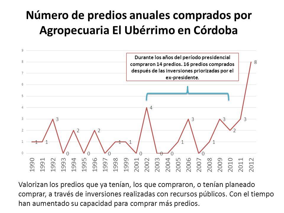 Número de predios anuales comprados por Agropecuaria El Ubérrimo en Córdoba Durante los años del período presidencial compraron 14 predios. 16 predios