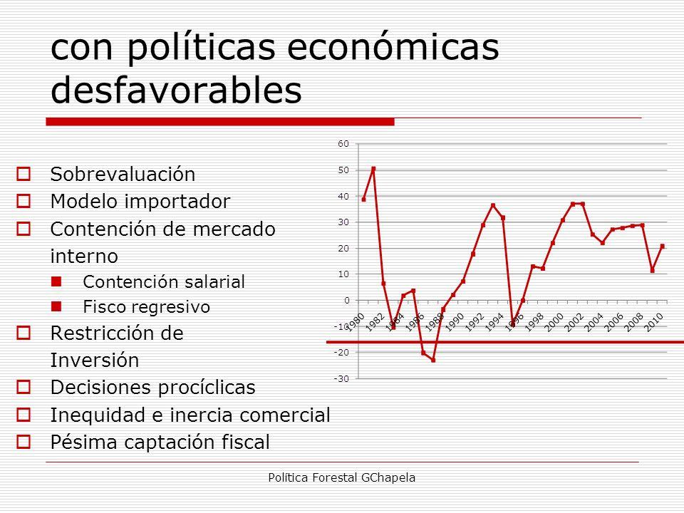 con políticas económicas desfavorables Sobrevaluación Modelo importador Contención de mercado interno Contención salarial Fisco regresivo Restricción