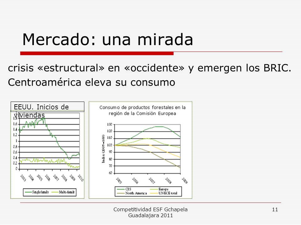Mercado: una mirada Competitividad ESF Gchapela Guadalajara 2011 11 crisis «estructural» en «occidente» y emergen los BRIC. Centroamérica eleva su con