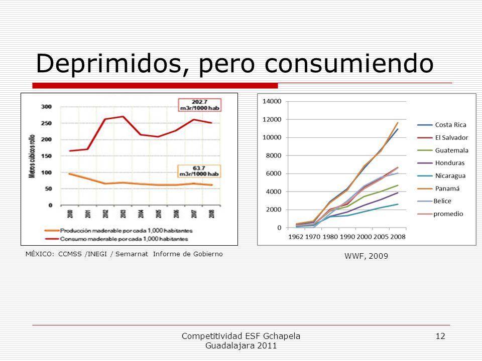 Deprimidos, pero consumiendo Competitividad ESF Gchapela Guadalajara 2011 12 MÉXICO: CCMSS /INEGI / Semarnat Informe de Gobierno WWF, 2009