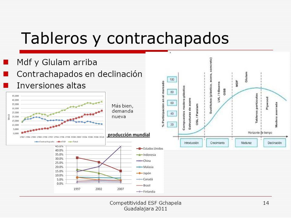 Tableros y contrachapados Mdf y Glulam arriba Contrachapados en declinación Inversiones altas Competitividad ESF Gchapela Guadalajara 2011 14 Más bien