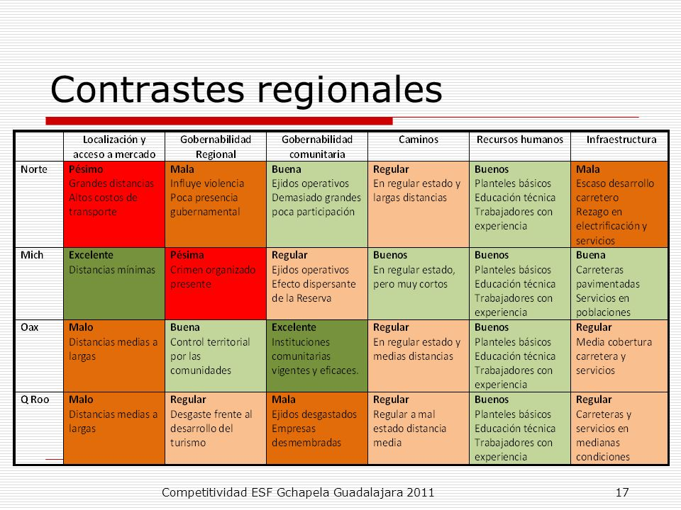Contrastes regionales Competitividad ESF Gchapela Guadalajara 201117