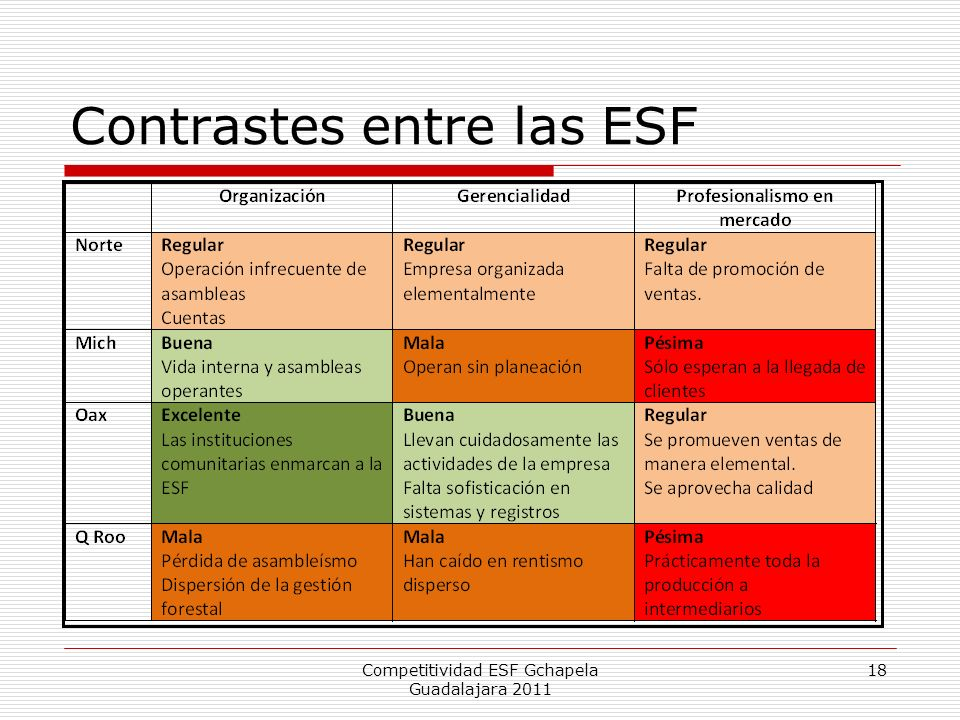 Contrastes entre las ESF Competitividad ESF Gchapela Guadalajara 2011 18