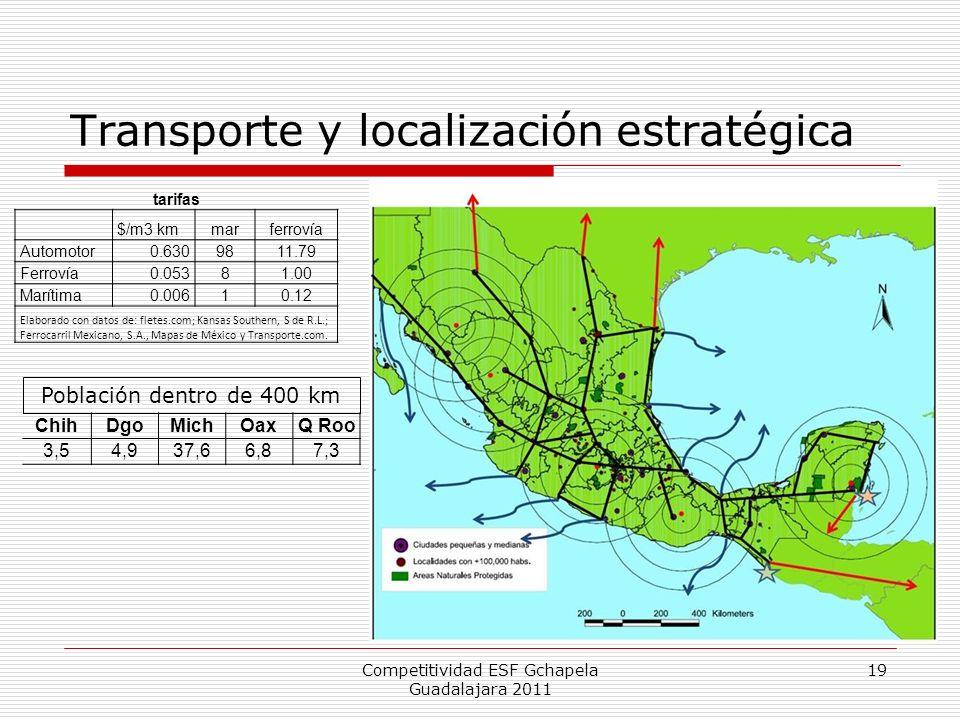 Transporte y localización estratégica Competitividad ESF Gchapela Guadalajara 2011 tarifas $/m3 kmmarferrovía Automotor0.6309811.79 Ferrovía0.05381.00