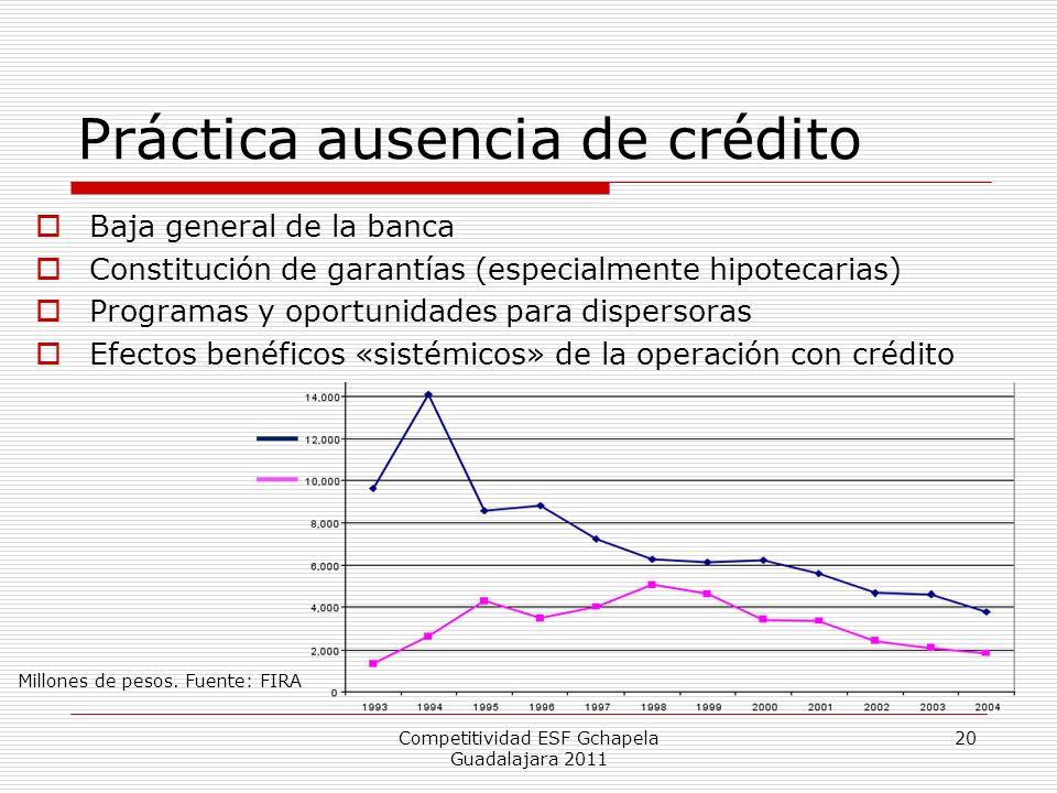 Práctica ausencia de crédito Baja general de la banca Constitución de garantías (especialmente hipotecarias) Programas y oportunidades para dispersora
