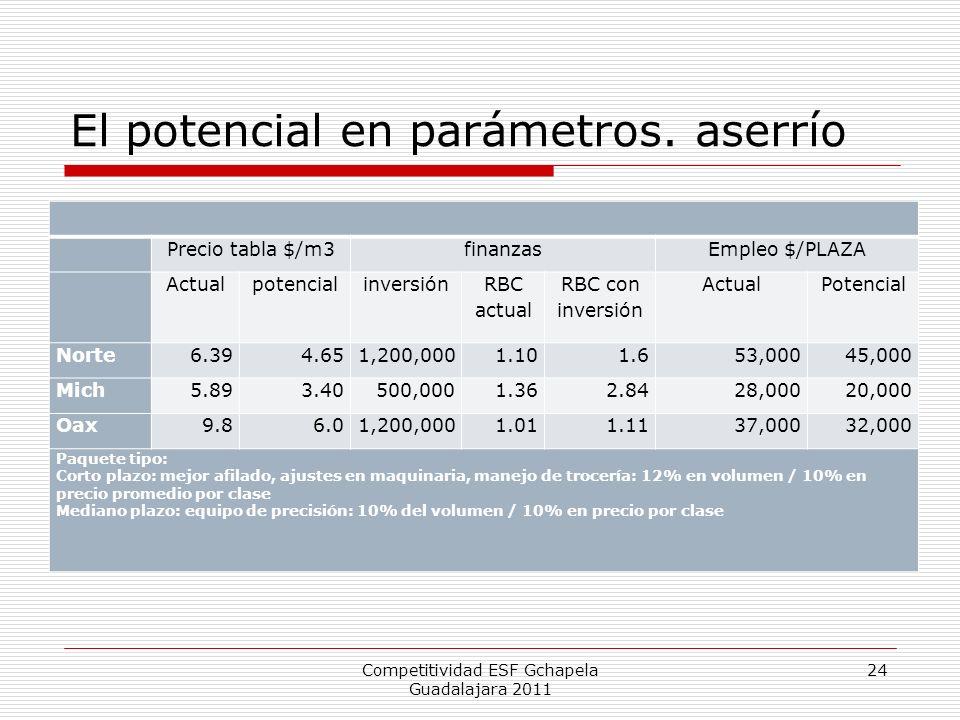 El potencial en parámetros. aserrío Competitividad ESF Gchapela Guadalajara 2011 24 Precio tabla $/m3finanzasEmpleo $/PLAZA Actualpotencialinversión R