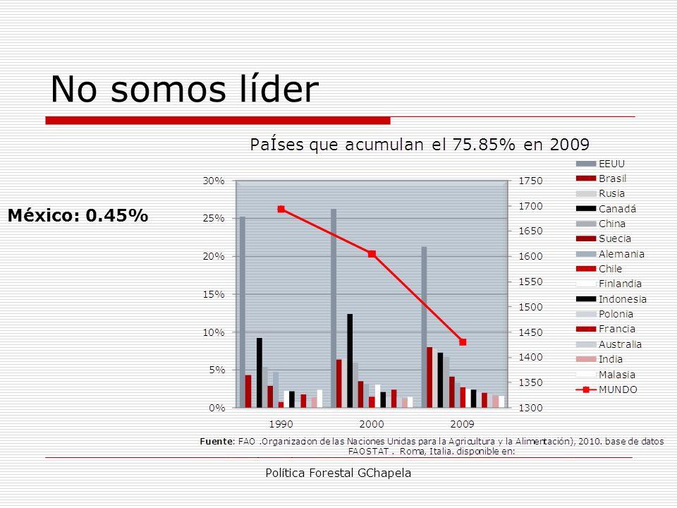 No somos líder Política Forestal GChapela México: 0.45%