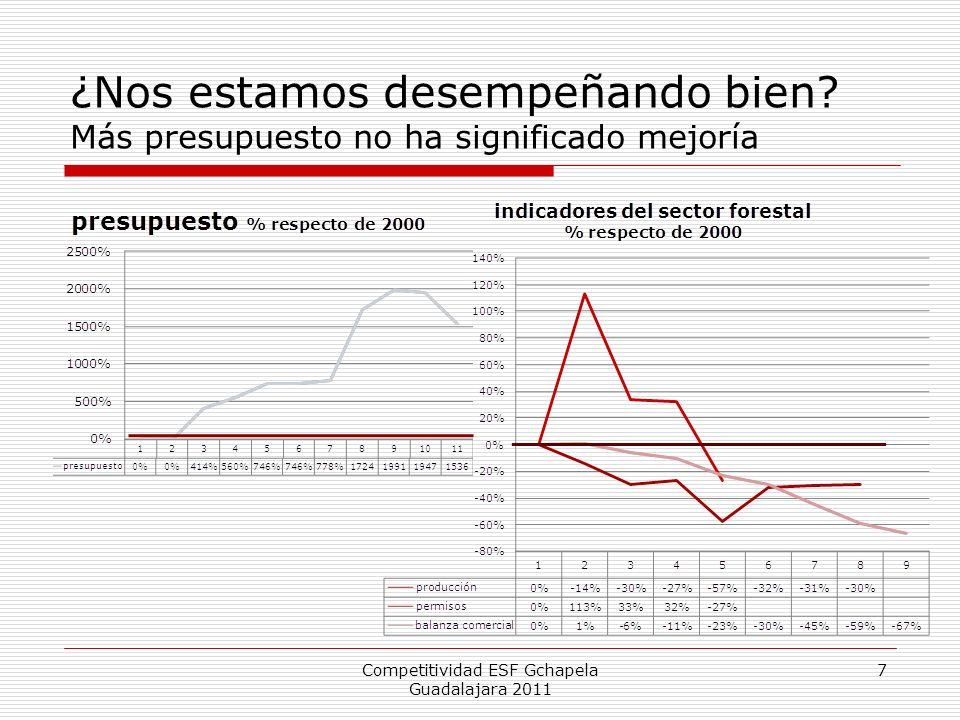 ¿Nos estamos desempeñando bien? Más presupuesto no ha significado mejoría Competitividad ESF Gchapela Guadalajara 2011 7
