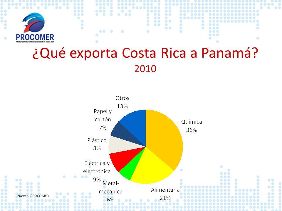 ¿Qué exporta Costa Rica a Panamá? 2010 Fuente: PROCOMER
