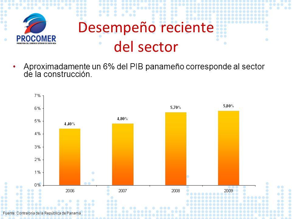 Desempeño reciente del sector Aproximadamente un 6% del PIB panameño corresponde al sector de la construcción. Fuente: Contraloría de la República de