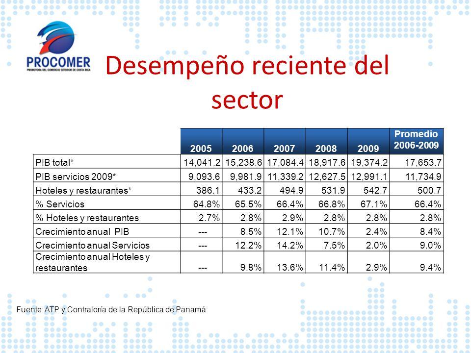 20052006200720082009 Promedio 2006-2009 PIB total*14,041.215,238.617,084.418,917.619,374.217,653.7 PIB servicios 2009*9,093.69,981.911,339.212,627.512