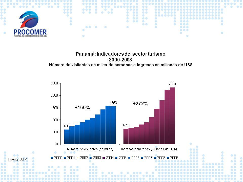 Panamá: Indicadores del sector turismo 2000-2008 Número de visitantes en miles de personas e ingresos en millones de US$ Fuente: ATP +160% +272%