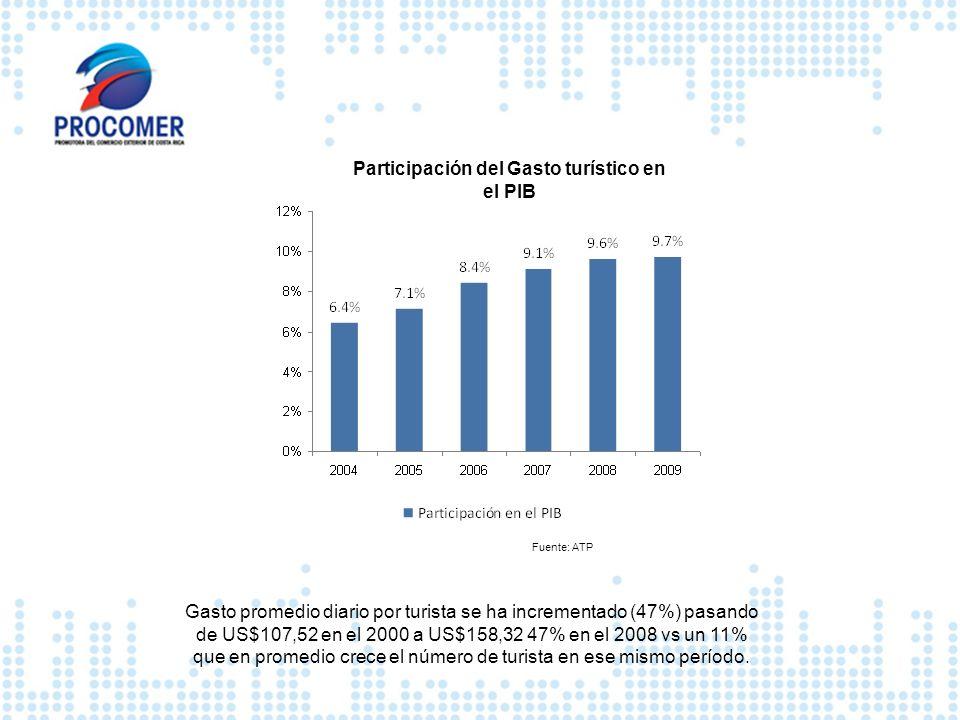 Fuente: ATP Participación del Gasto turístico en el PIB Gasto promedio diario por turista se ha incrementado (47%) pasando de US$107,52 en el 2000 a U