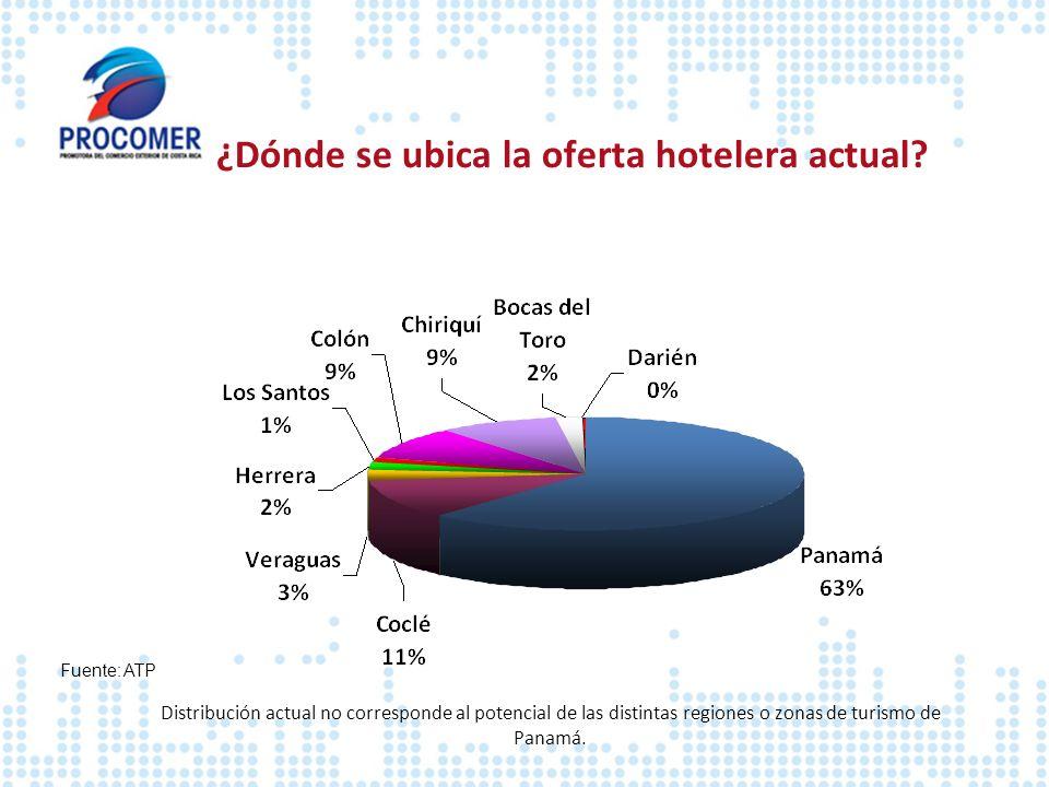 ¿Dónde se ubica la oferta hotelera actual? Fuente: ATP Distribución actual no corresponde al potencial de las distintas regiones o zonas de turismo de